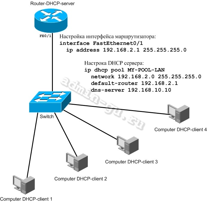 Dhcp cisco for Cisco show pool dhcp