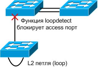 loopdetect_d-link