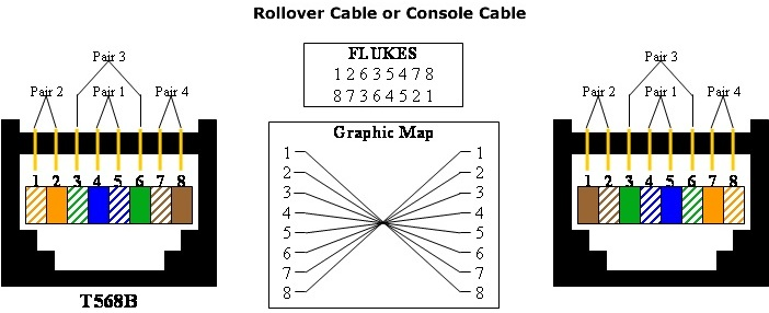 rollover-or-console
